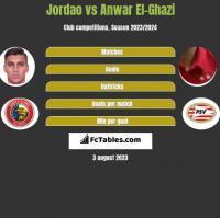 Jordao vs Anwar El-Ghazi h2h player stats