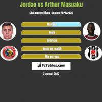 Jordao vs Arthur Masuaku h2h player stats