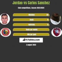 Jordao vs Carlos Sanchez h2h player stats