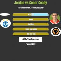 Jordao vs Conor Coady h2h player stats