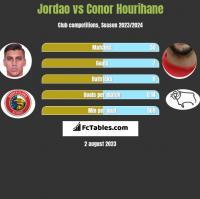 Jordao vs Conor Hourihane h2h player stats