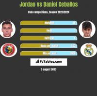 Jordao vs Daniel Ceballos h2h player stats