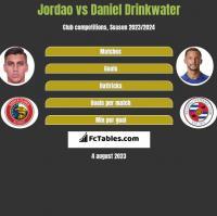 Jordao vs Daniel Drinkwater h2h player stats