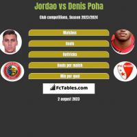 Jordao vs Denis Poha h2h player stats