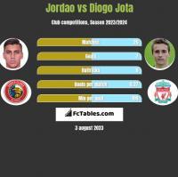 Jordao vs Diogo Jota h2h player stats
