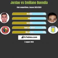 Jordao vs Emiliano Buendia h2h player stats