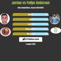Jordao vs Felipe Anderson h2h player stats