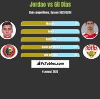Jordao vs Gil Dias h2h player stats