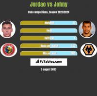 Jordao vs Johny h2h player stats