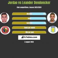 Jordao vs Leander Dendoncker h2h player stats