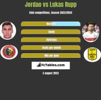 Jordao vs Lukas Rupp h2h player stats