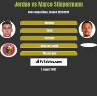 Jordao vs Marco Stiepermann h2h player stats