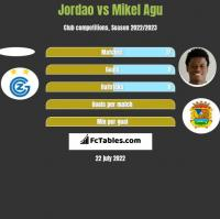 Jordao vs Mikel Agu h2h player stats