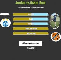 Jordao vs Oskar Buur h2h player stats