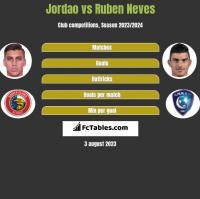 Jordao vs Ruben Neves h2h player stats