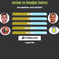 Jordao vs Douglas Soares h2h player stats