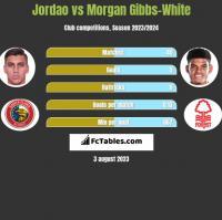 Jordao vs Morgan Gibbs-White h2h player stats