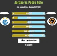 Jordao vs Pedro Neto h2h player stats