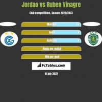Jordao vs Ruben Vinagre h2h player stats