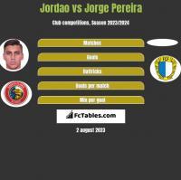 Jordao vs Jorge Pereira h2h player stats