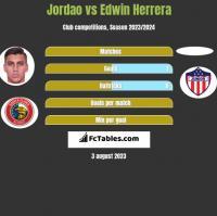 Jordao vs Edwin Herrera h2h player stats