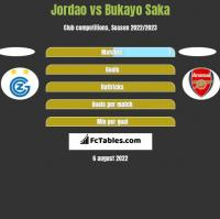 Jordao vs Bukayo Saka h2h player stats