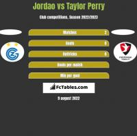 Jordao vs Taylor Perry h2h player stats
