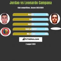 Jordao vs Leonardo Campana h2h player stats