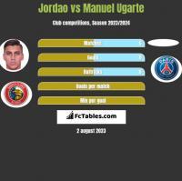 Jordao vs Manuel Ugarte h2h player stats