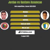 Jordao vs Gustavo Assuncao h2h player stats