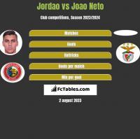 Jordao vs Joao Neto h2h player stats