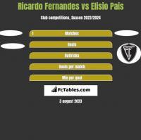 Ricardo Fernandes vs Elisio Pais h2h player stats