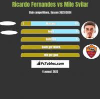 Ricardo Fernandes vs Mile Svilar h2h player stats