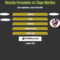 Ricardo Fernandes vs Tiago Martins h2h player stats