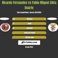 Ricardo Fernandes vs Fabio Miguel Silva Duarte h2h player stats