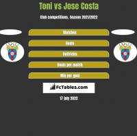 Toni vs Jose Costa h2h player stats