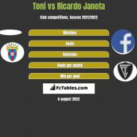 Toni vs Ricardo Janota h2h player stats