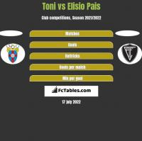 Toni vs Elisio Pais h2h player stats