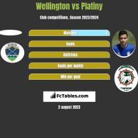 Wellington vs Platiny h2h player stats