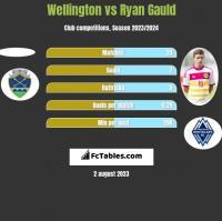 Wellington vs Ryan Gauld h2h player stats