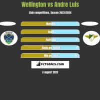 Wellington vs Andre Luis h2h player stats