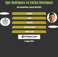 Igor Rodrigues vs Carlos Henriques h2h player stats