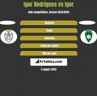 Igor Rodrigues vs Igor h2h player stats