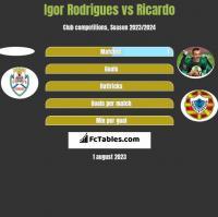 Igor Rodrigues vs Ricardo h2h player stats