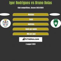 Igor Rodrigues vs Bruno Bolas h2h player stats