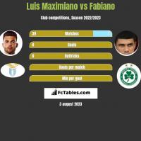 Luis Maximiano vs Fabiano h2h player stats