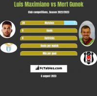 Luis Maximiano vs Mert Gunok h2h player stats