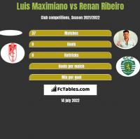 Luis Maximiano vs Renan Ribeiro h2h player stats