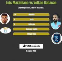 Luis Maximiano vs Volkan Babacan h2h player stats