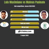 Luis Maximiano vs Mateus Pasinato h2h player stats